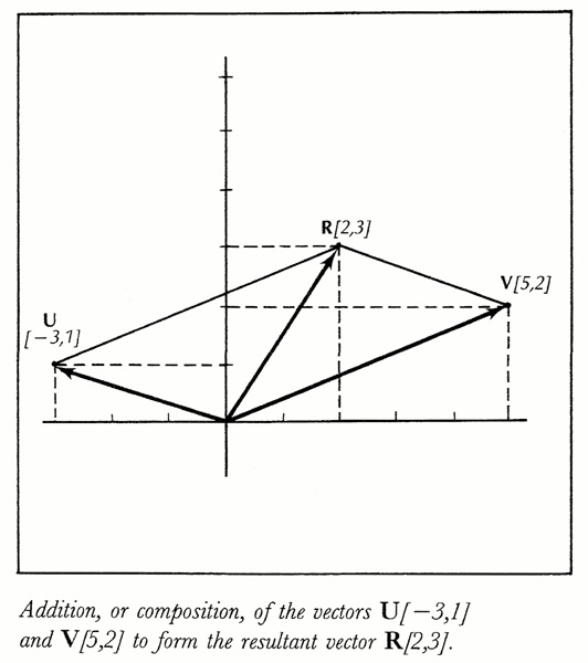 How to find the angle between two vectors with magnitudes