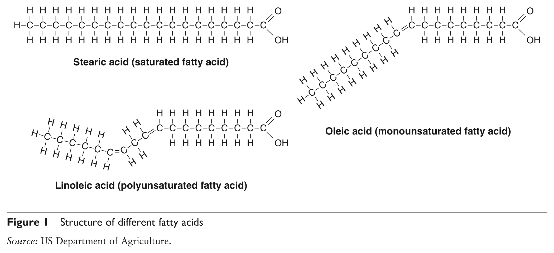 Type Of Fat That Is Solid At Room Temperature