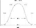 A Normal Distribution of Body Mass...