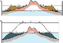 The stages in the evolution of an atoll,...