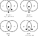 Venn diagrams (i.e., truth tables) of...