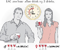 Understanding blood alcohol...