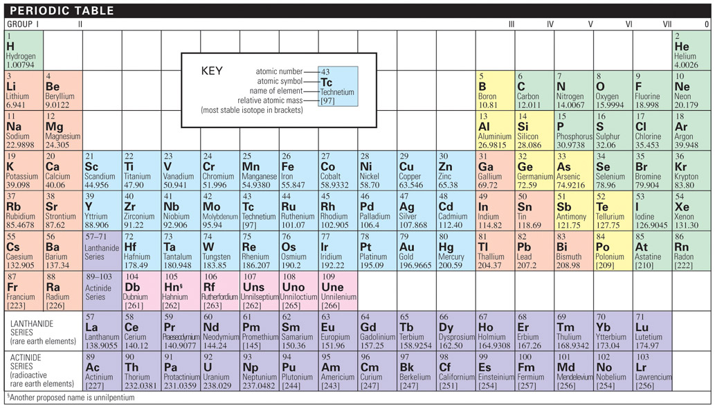 Periodic table credo reference periodic table chemical elements are arranged according to their atomic number the vertical columns called groups contain elements with similar chemical urtaz Gallery