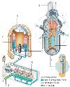 A pressurized water reactor (PWR) is so named...