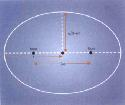 ellipse The principal features of an ellipse are...