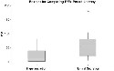 REM Period Latency for Patients With and Without...