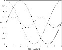 Sinusoidal Functions of Various...