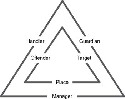 The crime triangles Source: Adapted from...
