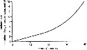 Exponential growth curve for the...