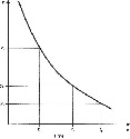 Exponential decay of a parameter y....