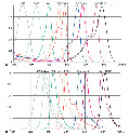 Excitation and emission spectra of commonly used...